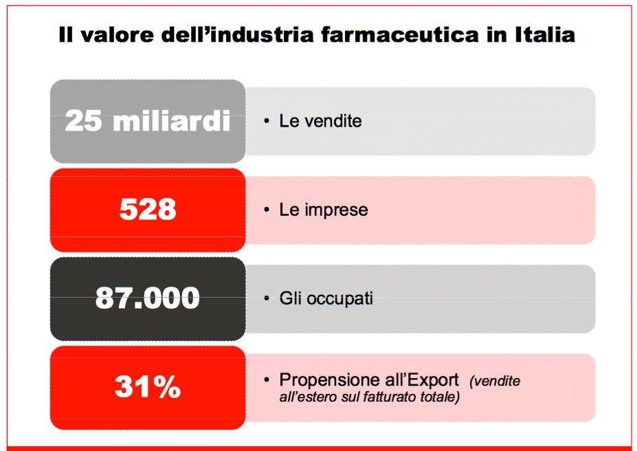 L'Industria Farmaceutica In Italia