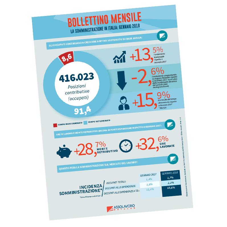 Assolavoro: infographics